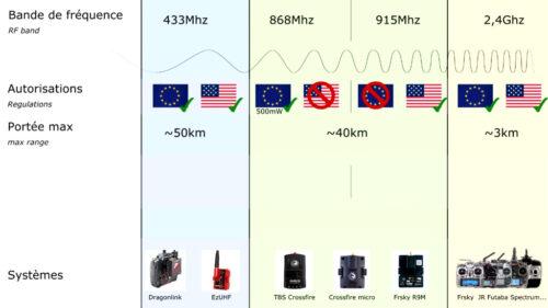 tableau comparatif fréquences systèmes longue distance