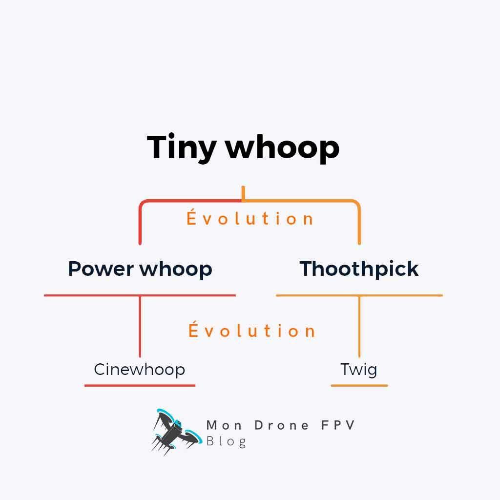 évolutions du tinywhoop dans le temps