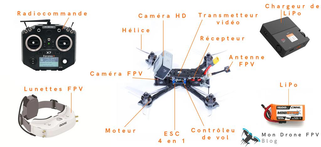 vue d'ensemble sur tout l'équipement d'un drone fpv