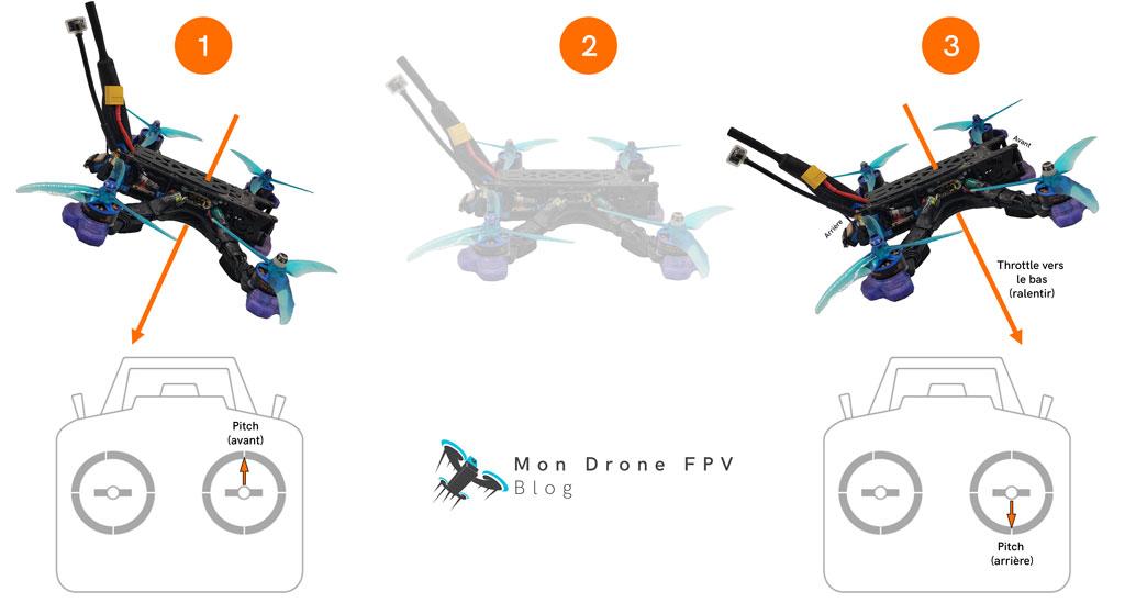 Freiner un drone fpv avec le pitch arrière