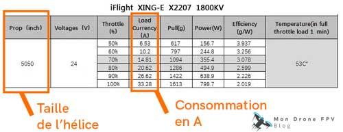 choisir ESC drone fpv en fonction de la consommation moteur