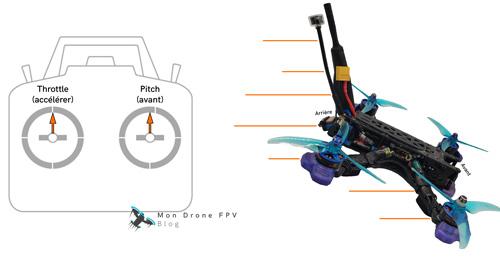 comment piloter un drone fpv faire avancer le drone