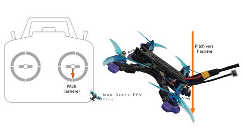 comment piloter un drone fpv pitch tangage vers l'arrière