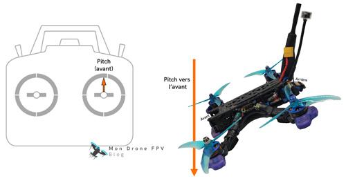 comment piloter un drone fpv pitch tangage vers l'avant