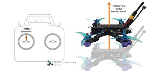 comment piloter un drone fpv throttle accélération vers le haut