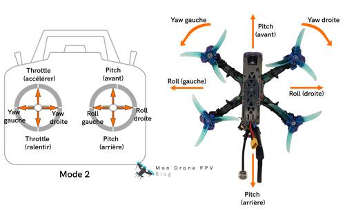 comment piloter un drone fpv throttle yaw pitch roll lacet tangage roulis accélérateur mode 2