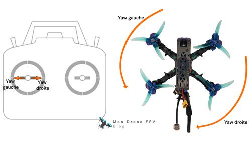 comment piloter un drone fpv yaw lacet vers la droite ou la gauche